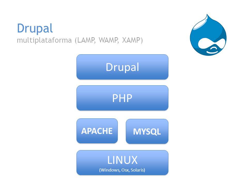 Drupal Arquitectura modular Aportados por la comunidad Por defecto desde la instalación