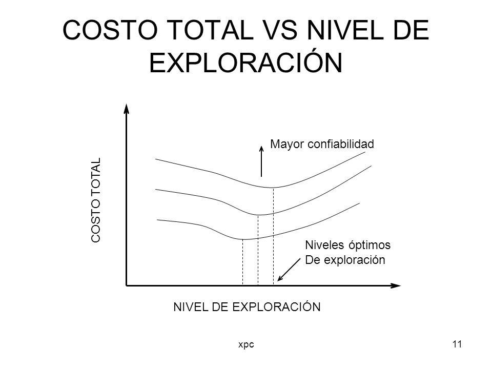 xpc11 COSTO TOTAL VS NIVEL DE EXPLORACIÓN COSTO TOTAL NIVEL DE EXPLORACIÓN Mayor confiabilidad Niveles óptimos De exploración