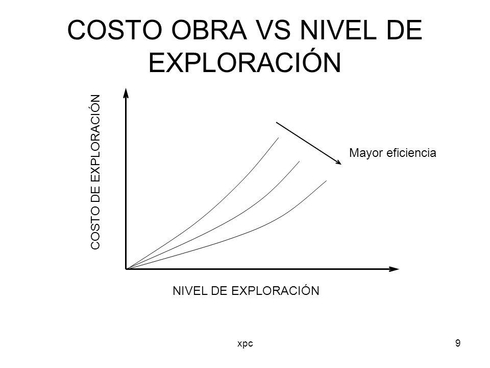 xpc9 COSTO DE EXPLORACIÓN NIVEL DE EXPLORACIÓN Mayor eficiencia COSTO OBRA VS NIVEL DE EXPLORACIÓN