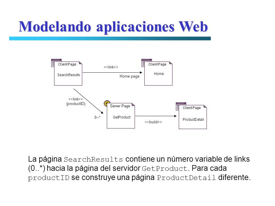Modelando aplicaciones Web SearchResults Home GetProduct ProductDetail > {productID} 0--* > Home page La página SearchResults contiene un número varia