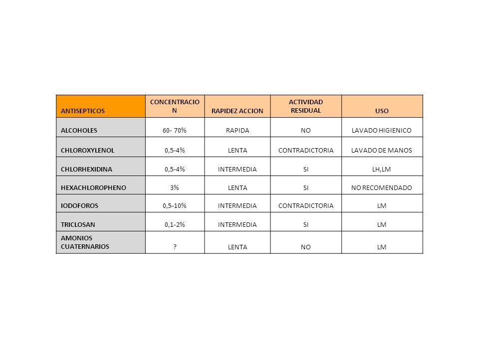 ANTISEPTICOS CONCENTRACIO NRAPIDEZ ACCION ACTIVIDAD RESIDUALUSO ALCOHOLES60- 70%RAPIDANOLAVADO HIGIENICO CHLOROXYLENOL0,5-4%LENTACONTRADICTORIALAVADO