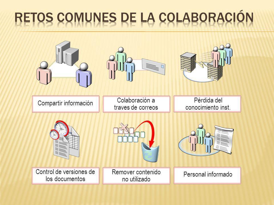 Personal informado Remover contenido no utilizado Control de versiones de los documentos Pérdida del conocimiento inst. Colaboración a traves de corre