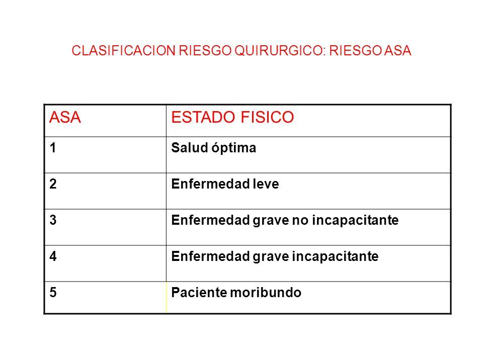 CLASIFICACION RIESGO QUIRURGICO: RIESGO ASA ASAESTADO FISICO 1Salud óptima 2Enfermedad leve 3Enfermedad grave no incapacitante 4Enfermedad grave incap