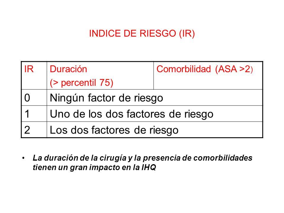 INDICE DE RIESGO (IR) La duración de la cirugía y la presencia de comorbilidades tienen un gran impacto en la IHQ IRDuración (> percentil 75) Comorbil