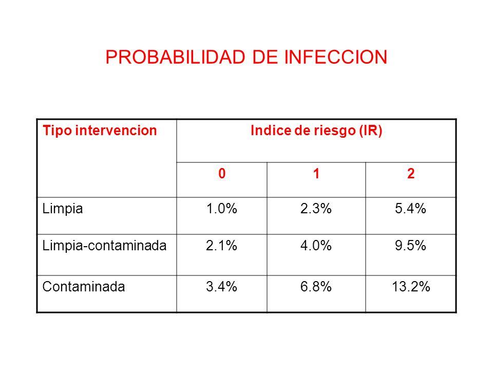 PROBABILIDAD DE INFECCION Tipo intervencionIndice de riesgo (IR) 012 Limpia1.0%2.3%5.4% Limpia-contaminada2.1%4.0%9.5% Contaminada3.4%6.8%13.2%