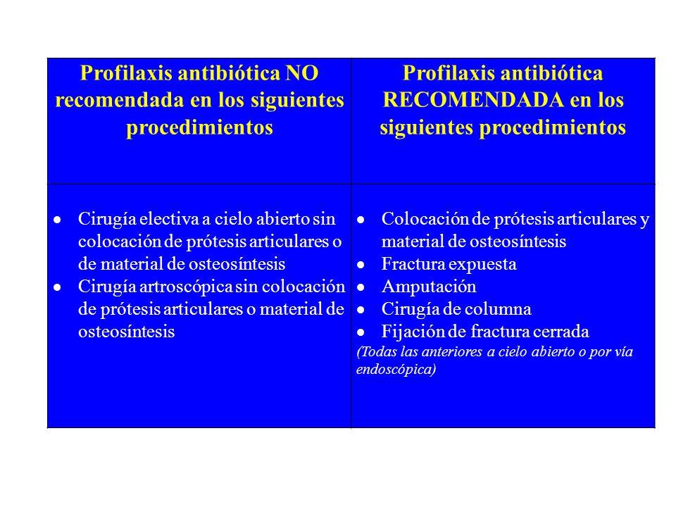 Profilaxis antibiótica NO recomendada en los siguientes procedimientos Profilaxis antibiótica RECOMENDADA en los siguientes procedimientos Cirugía ele