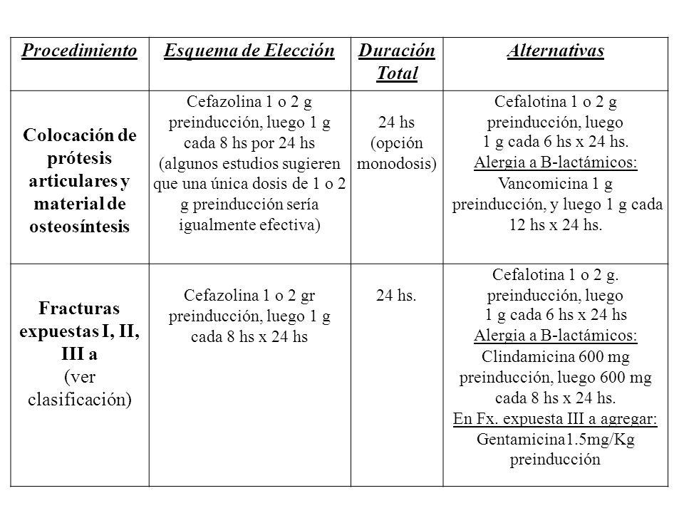 ProcedimientoEsquema de ElecciónDuración Total Alternativas Colocación de prótesis articulares y material de osteosíntesis Cefazolina 1 o 2 g preinduc