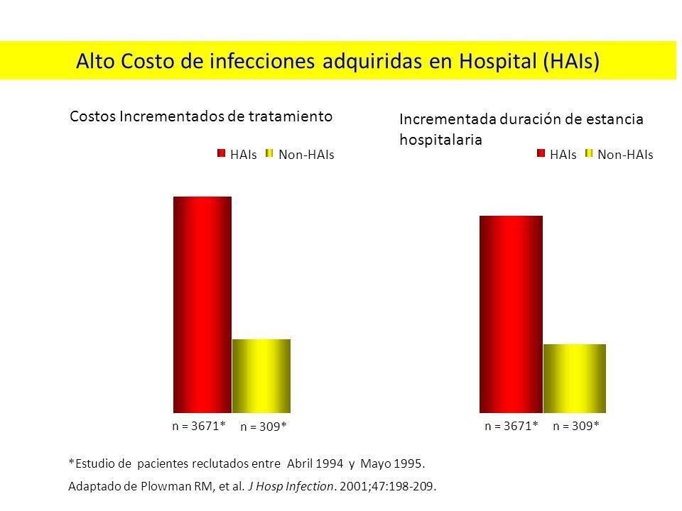 4780 1630 0 1000 2000 3000 4000 5000 Costo Hospital /paciente (£) HAIsNon-HAIs Alto Costo de infecciones adquiridas en Hospital (HAIs) Adaptado de Plo