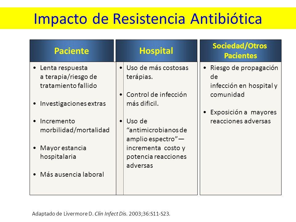 Impacto de Resistencia Antibiótica Adaptado de Livermore D. Clin Infect Dis. 2003;36:S11-S23. Paciente Hospital Sociedad/Otros Pacientes Lenta respues