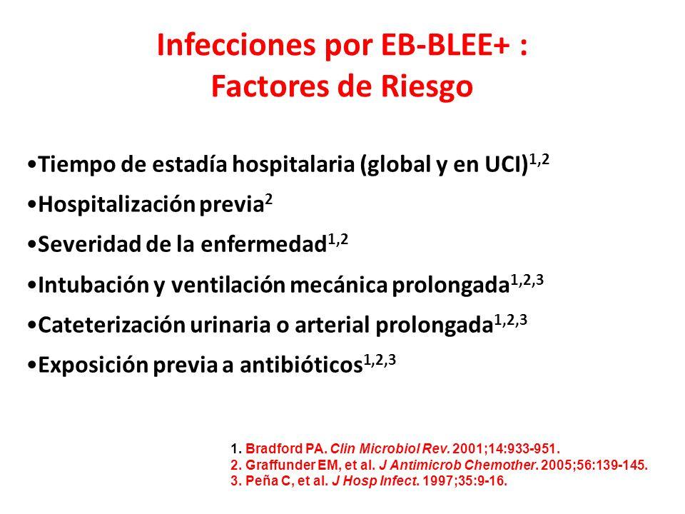 Infecciones por EB-BLEE+ : Factores de Riesgo Tiempo de estadía hospitalaria (global y en UCI) 1,2 Hospitalización previa 2 Severidad de la enfermedad