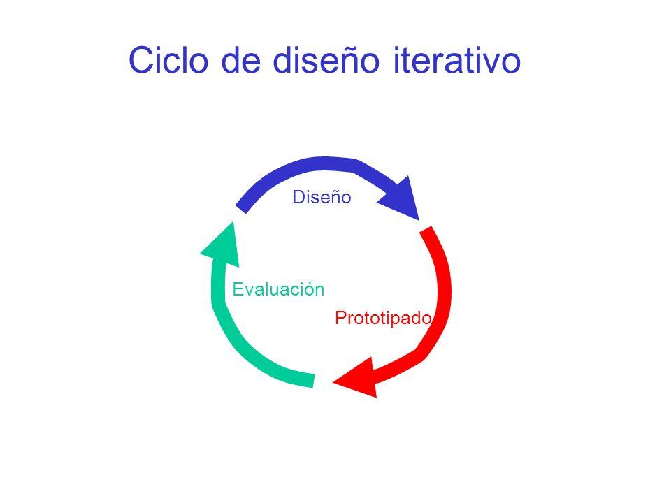 Ciclo de diseño iterativo Diseño Prototipado Evaluación