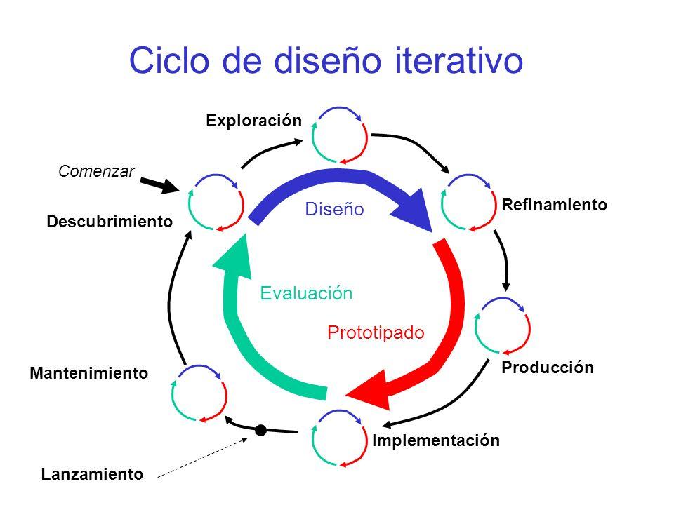 Ciclo de diseño iterativo Diseño Prototipado Evaluación Descubrimiento Exploración Refinamiento Producción Implementación Mantenimiento Lanzamiento Co