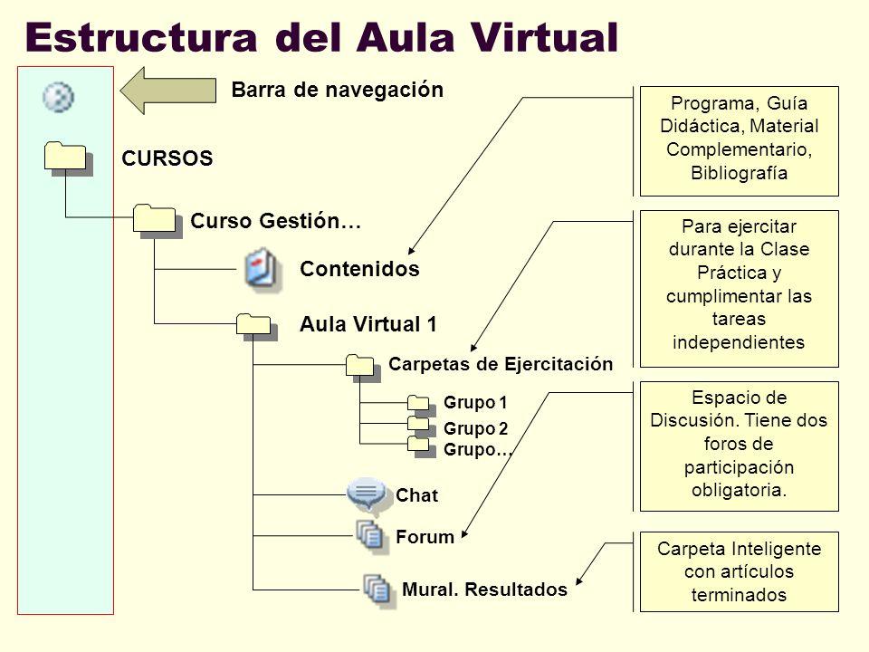Estructura del Aula Virtual Curso Gestión… CURSOS Contenidos Barra de navegación Aula Virtual 1 Carpetas de Ejercitación Grupo 1 Grupo 2 Grupo… Chat F