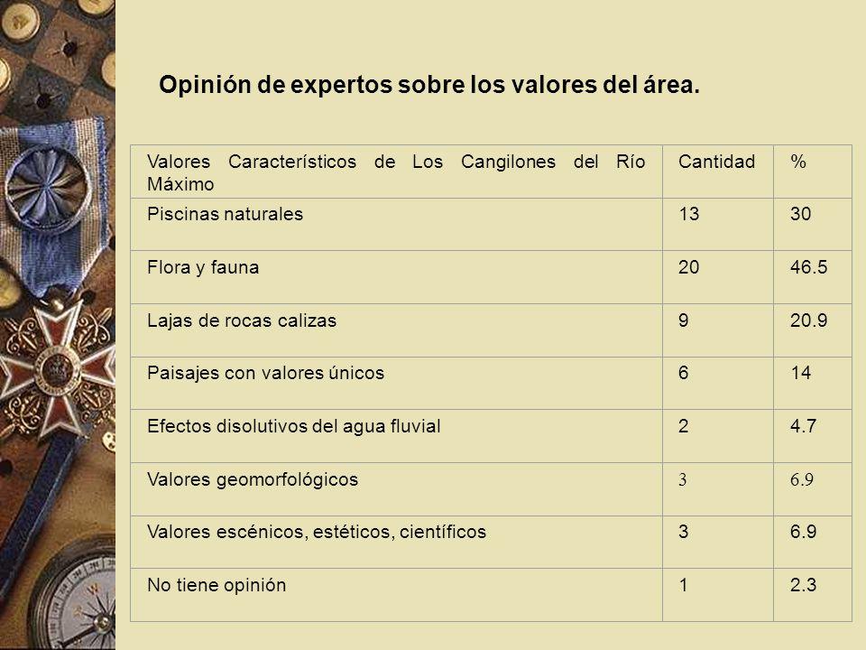 Opinión de expertos sobre los valores del área. Valores Característicos de Los Cangilones del Río Máximo Cantidad% Piscinas naturales1330 Flora y faun