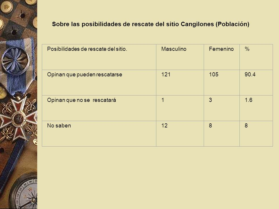 Sobre las posibilidades de rescate del sitio Cangilones (Población) Posibilidades de rescate del sitio.MasculinoFemenino% Opinan que pueden rescatarse