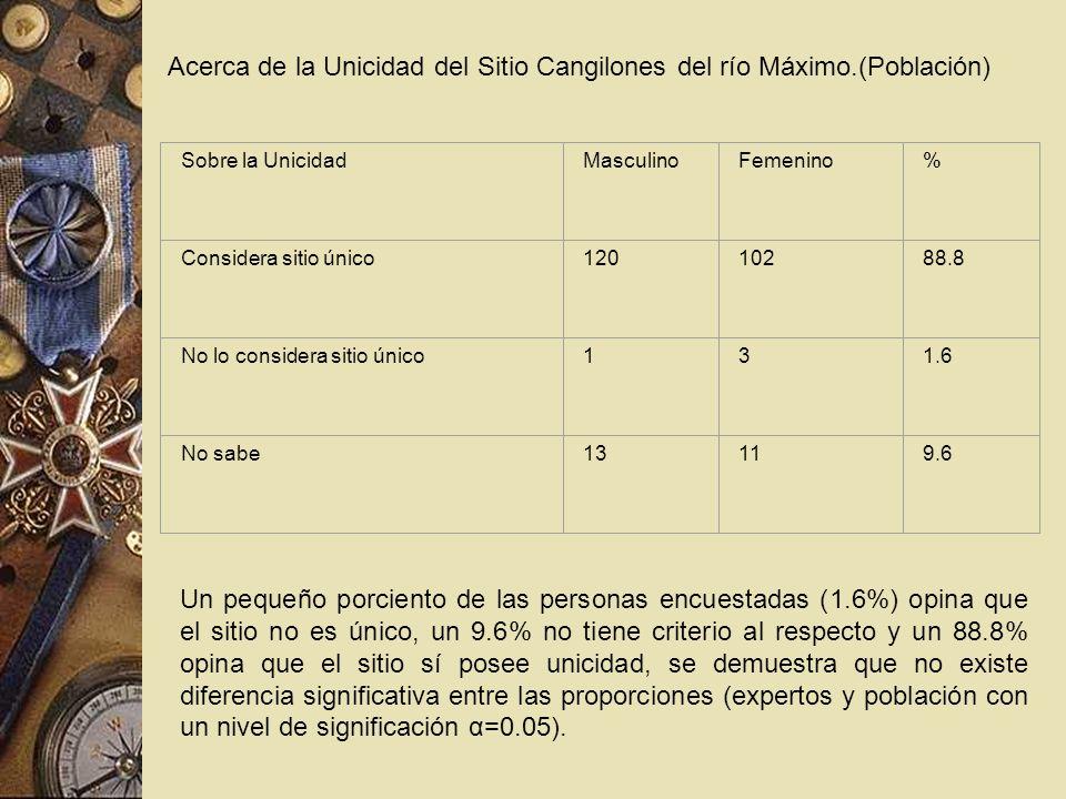 Acerca de la Unicidad del Sitio Cangilones del río Máximo.(Población) Sobre la UnicidadMasculinoFemenino% Considera sitio único12010288.8 No lo consid