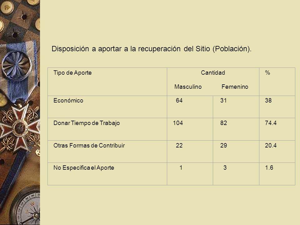 Disposición a aportar a la recuperación del Sitio (Población). Tipo de AporteCantidad Masculino Femenino % Económico 64 3138 Donar Tiempo de Trabajo10