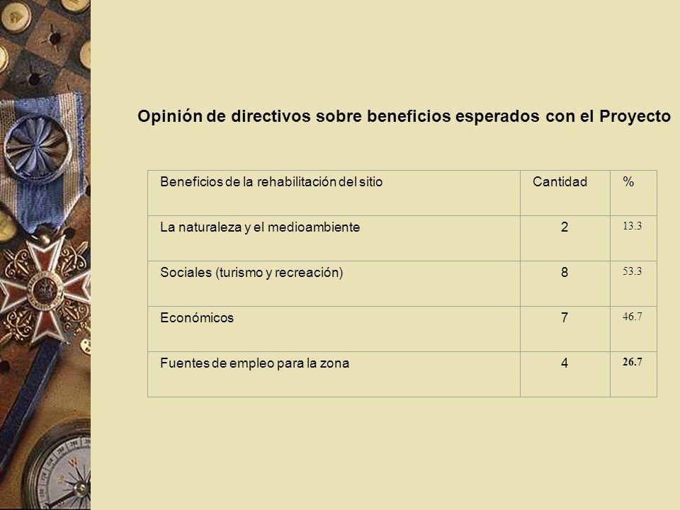 Opinión de directivos sobre beneficios esperados con el Proyecto Beneficios de la rehabilitación del sitioCantidad% La naturaleza y el medioambiente2