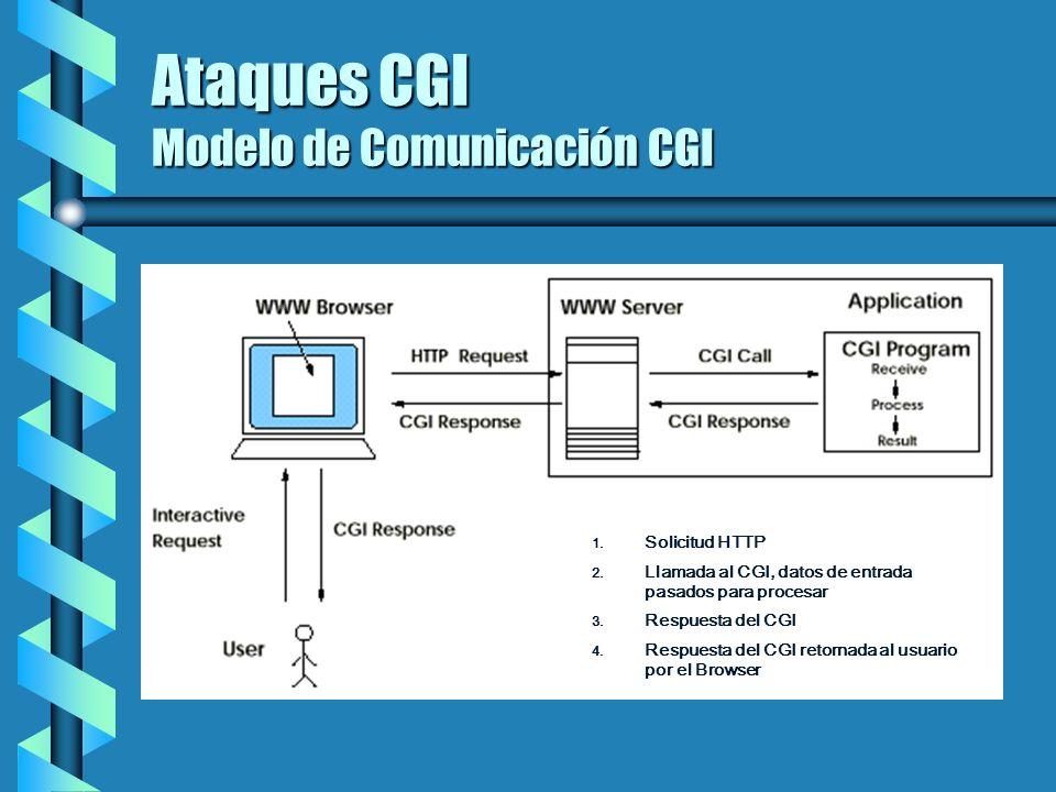 Ataques CGI Modelo de Comunicación CGI 1. 1. Solicitud HTTP 2. 2. Llamada al CGI, datos de entrada pasados para procesar 3. 3. Respuesta del CGI 4. 4.