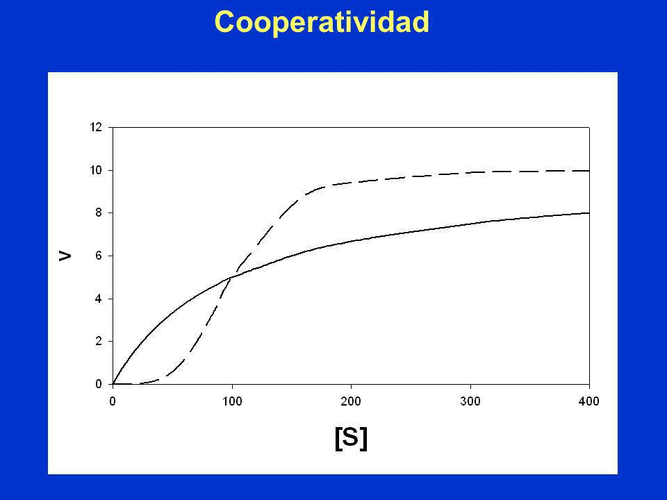 ¿Para que sirve la cooperatividad? Positiva: mayor sensibilidad al cambio de concentración