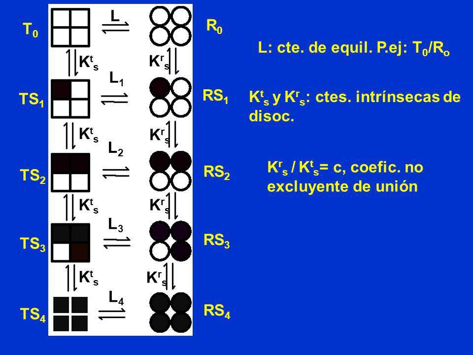 KtsKts KtsKts KtsKts KtsKts KrsKrs KrsKrs KrsKrs KrsKrs L L1L1 L2L2 L3L3 L4L4 T0T0 TS 1 TS 2 TS 3 TS 4 R0R0 RS 1 RS 2 RS 3 RS 4 L: cte. de equil. P.ej