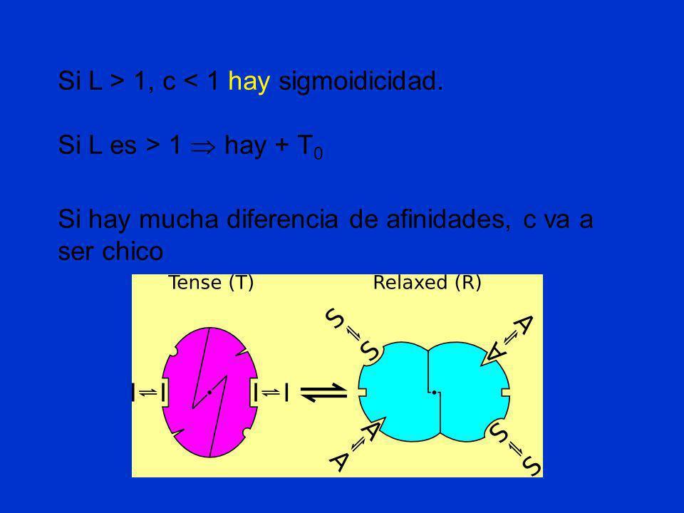 Si L > 1, c < 1 hay sigmoidicidad. Si L es > 1 hay + T 0 Si hay mucha diferencia de afinidades, c va a ser chico