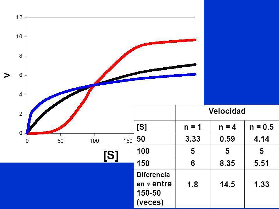 Velocidad [S]n = 1n = 4n = 0.5 503.330.594.14 100555 15068.355.51 Diferencia en v entre 150-50 (veces) 1.814.51.33