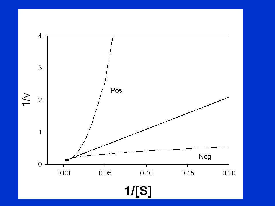 El modelo concertado o de simetría de Monod, Wyman y Changeux (MWC) 1.NO permite la existencia de diferentes estados conformacionales para las distintas SU de una misma macromolécula 2.El sustrato no influye en la conformación de la enzima, sólo se une a la forma de más afinidad