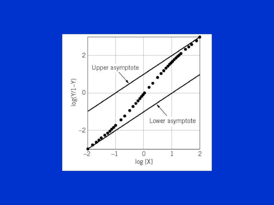 Cuando la cooperatividad es alta el modelo se reduce a la ecuación de Hill