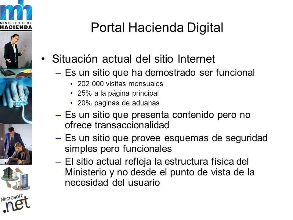 Portal Hacienda Digital Situación actual del sitio Internet –Es un sitio que ha demostrado ser funcional 202 000 visitas mensuales 25% a la página pri