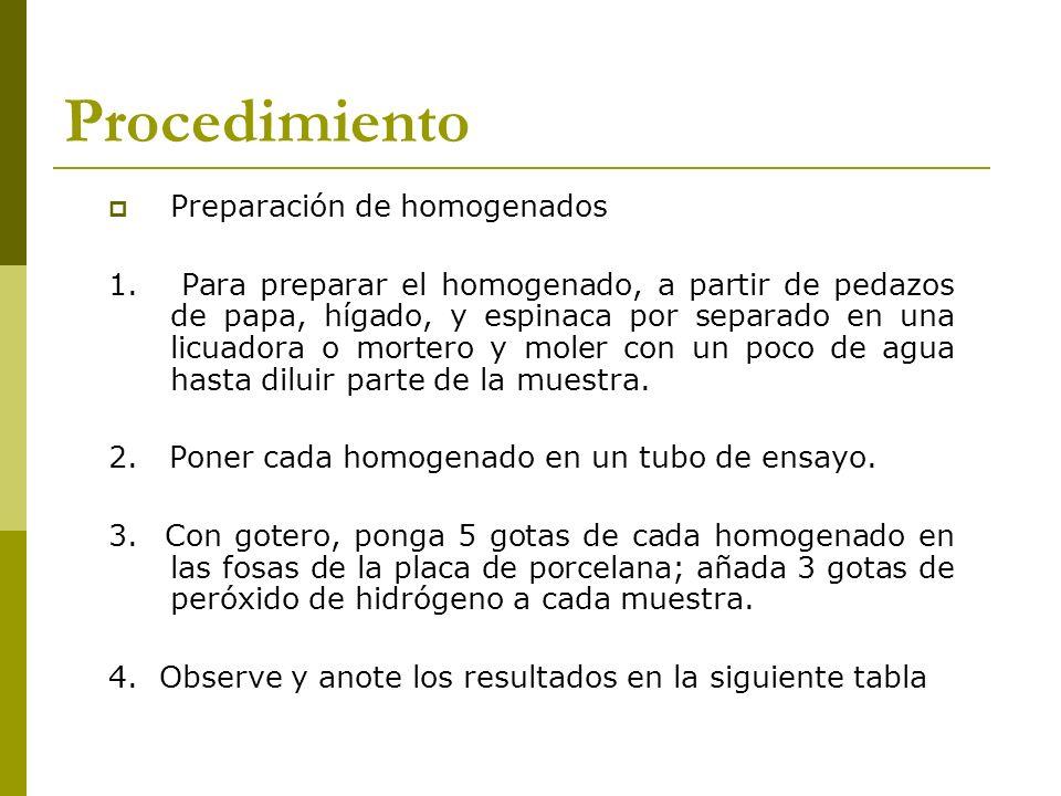 Procedimiento Preparación de homogenados 1. Para preparar el homogenado, a partir de pedazos de papa, hígado, y espinaca por separado en una licuadora