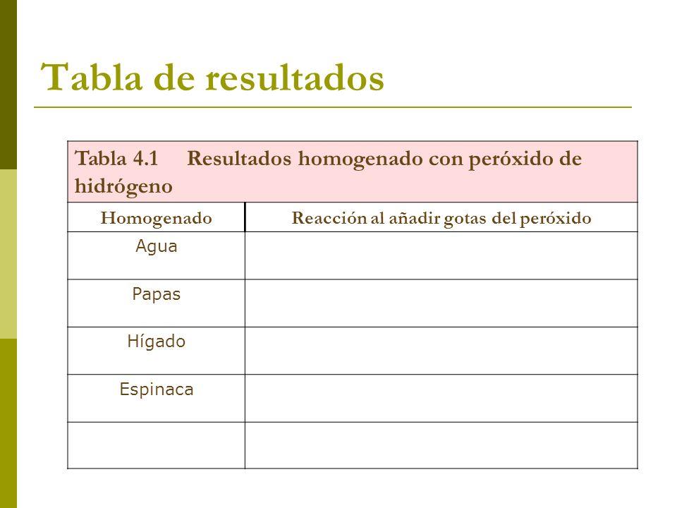 Tabla de resultados Tabla 4.1 Resultados homogenado con peróxido de hidrógeno HomogenadoReacción al añadir gotas del peróxido Agua Papas Hígado Espina