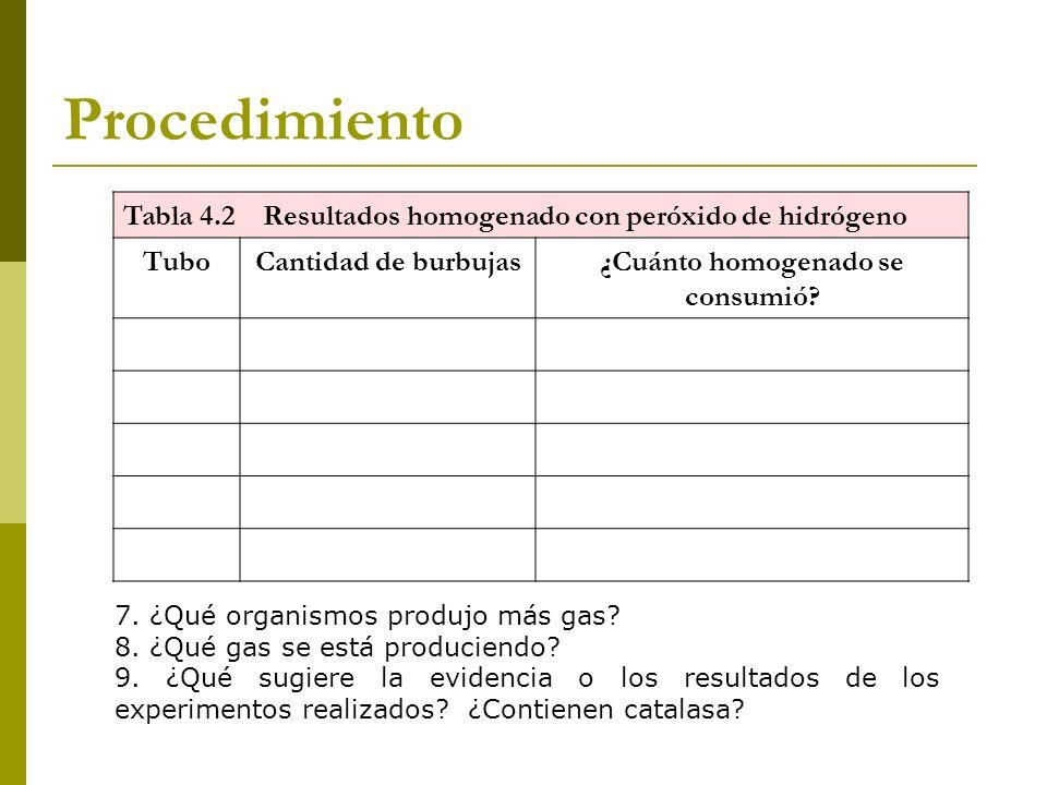 Procedimiento Tabla 4.2 Resultados homogenado con peróxido de hidrógeno TuboCantidad de burbujas¿Cuánto homogenado se consumió? 7. ¿Qué organismos pro