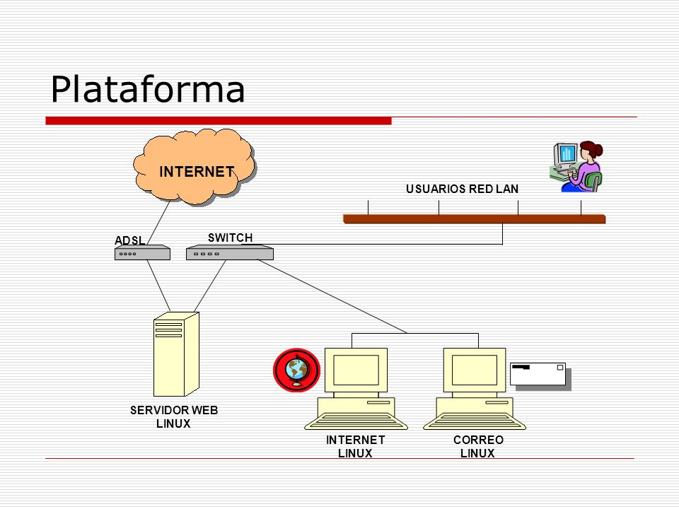 Plataforma INTERNET USUARIOS RED LAN CORREO LINUX INTERNET LINUX SERVIDOR WEB LINUX ADSL SWITCH INTERNET