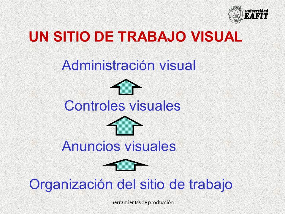 herramientas de producción UN SITIO DE TRABAJO VISUAL Administración visual Controles visuales Anuncios visuales Organización del sitio de trabajo