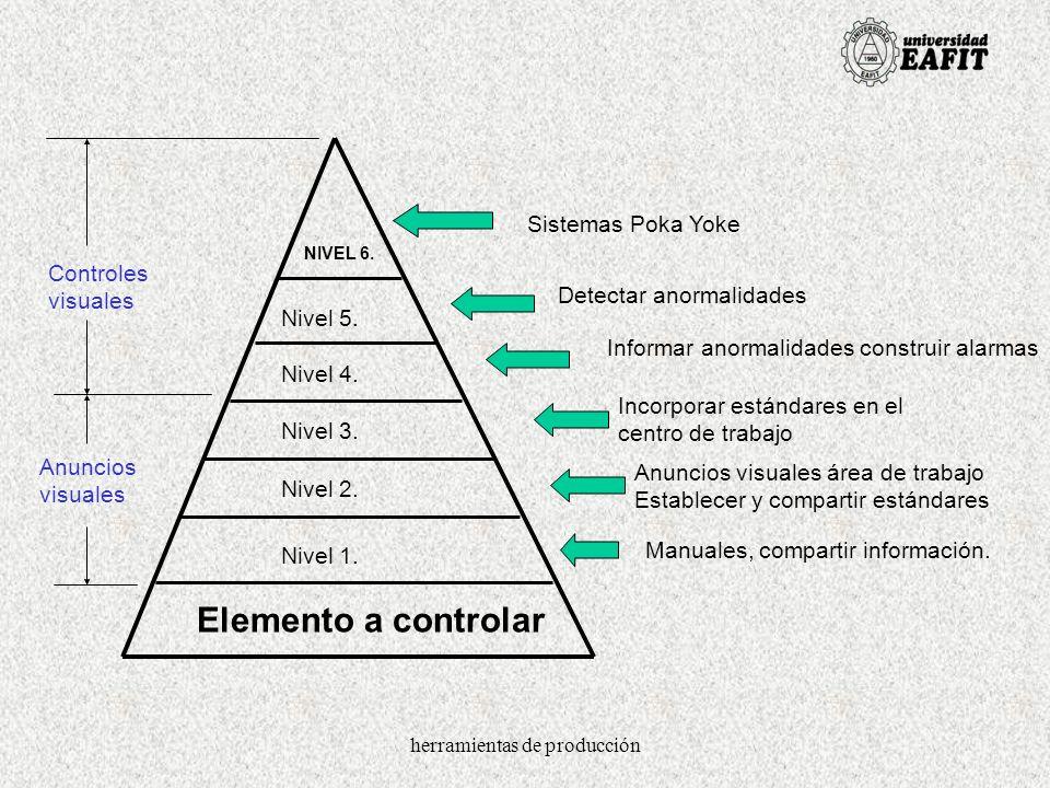 herramientas de producción Elemento a controlar Nivel 1. Nivel 2. Nivel 3. Nivel 4. Nivel 5. Sistemas Poka Yoke Informar anormalidades construir alarm