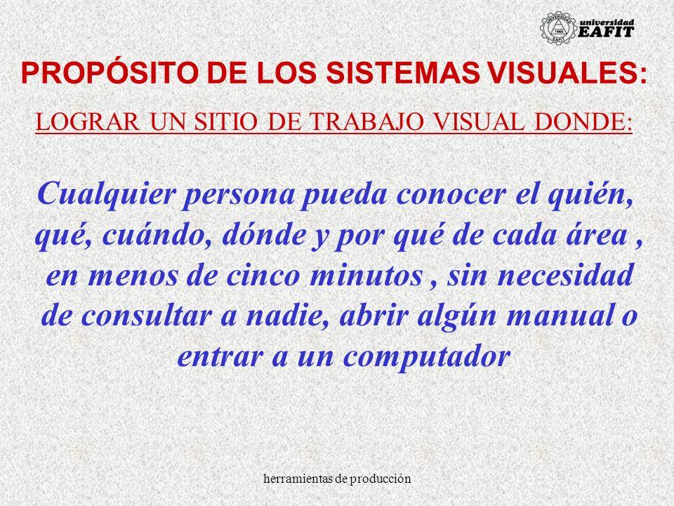 herramientas de producción PROPÓSITO DE LOS SISTEMAS VISUALES: LOGRAR UN SITIO DE TRABAJO VISUAL DONDE: Cualquier persona pueda conocer el quién, qué,