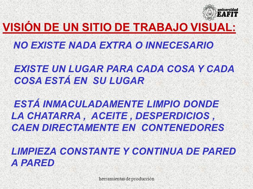 herramientas de producción VISIÓN DE UN SITIO DE TRABAJO VISUAL: LA INFORMACIÓN, LOS FORMATOS, LAS TARJETAS DE PRODUCCIÓN, LOS PROCESOS QUE AHI SE REALIZAN SON RECONOCIBLES DE UN VISTAZO.