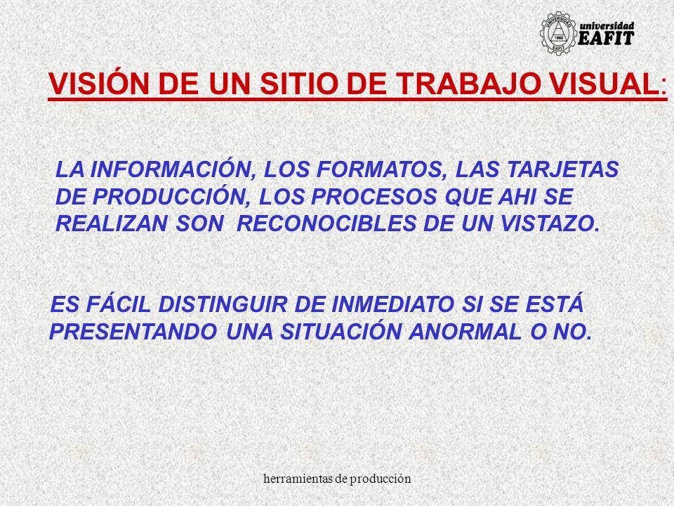 herramientas de producción VISIÓN DE UN SITIO DE TRABAJO VISUAL: LA INFORMACIÓN, LOS FORMATOS, LAS TARJETAS DE PRODUCCIÓN, LOS PROCESOS QUE AHI SE REA