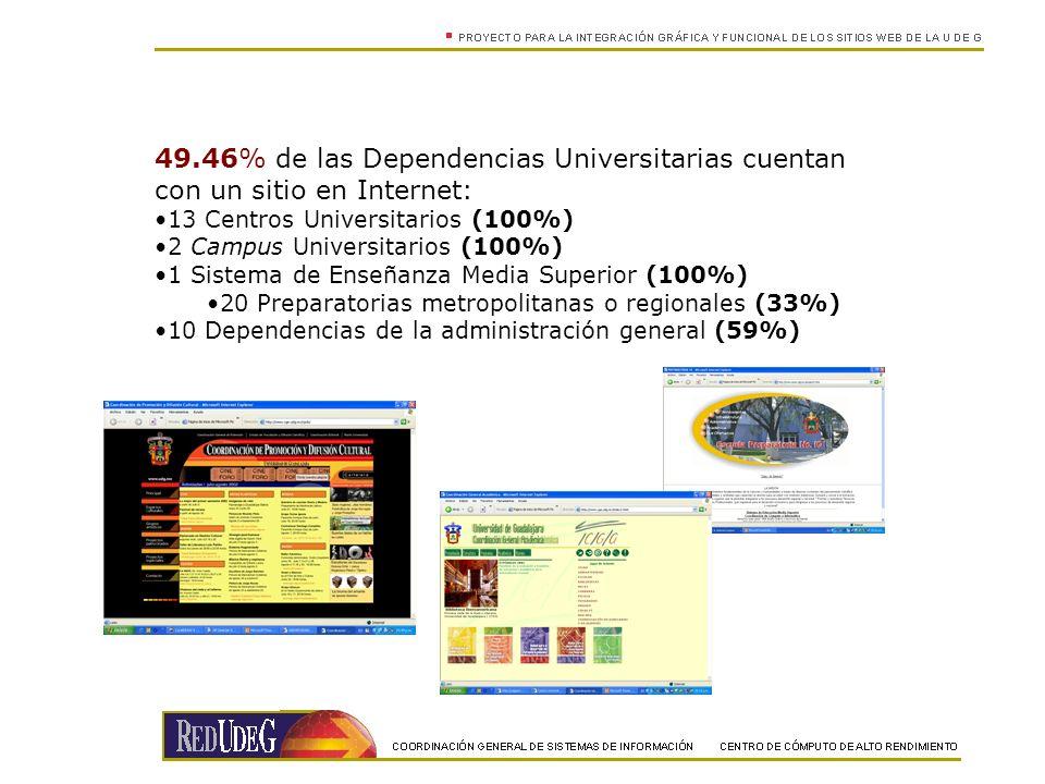 49.46% de las Dependencias Universitarias cuentan con un sitio en Internet: 13 Centros Universitarios (100%) 2 Campus Universitarios (100%) 1 Sistema de Enseñanza Media Superior (100%) 20 Preparatorias metropolitanas o regionales (33%) 10 Dependencias de la administración general (59%)