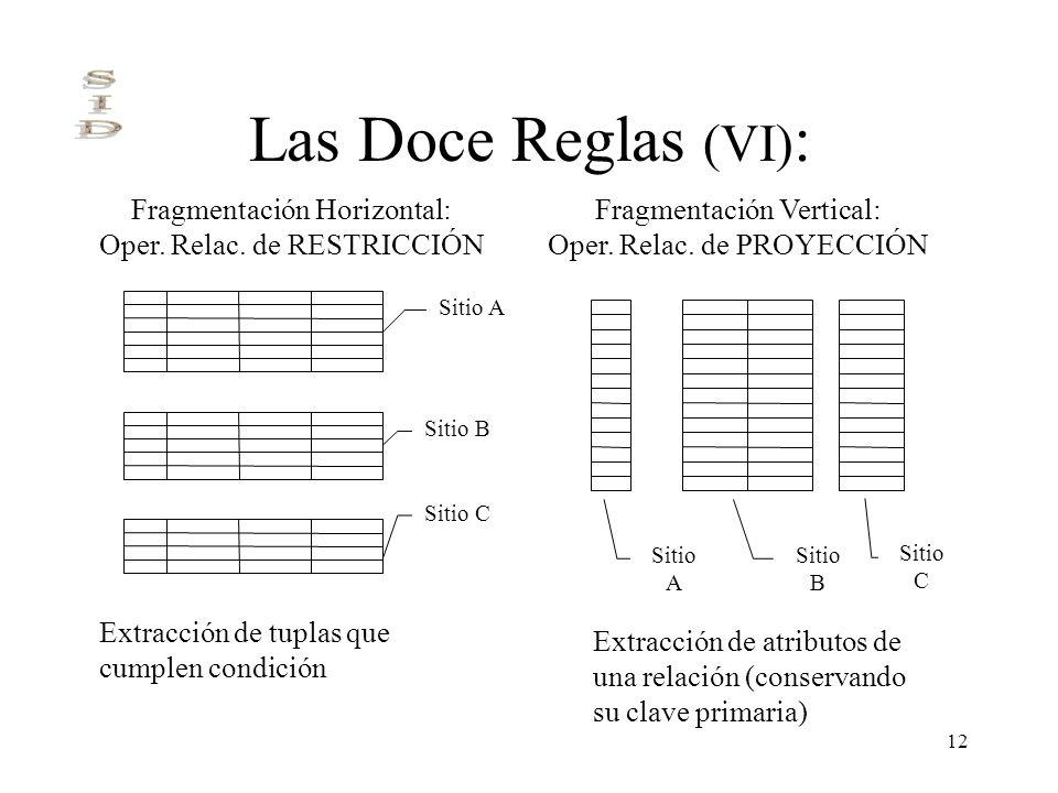 12 Las Doce Reglas (VI) : Sitio A Sitio B Sitio C Sitio A Sitio B Sitio C Fragmentación Horizontal: Oper. Relac. de RESTRICCIÓN Fragmentación Vertical