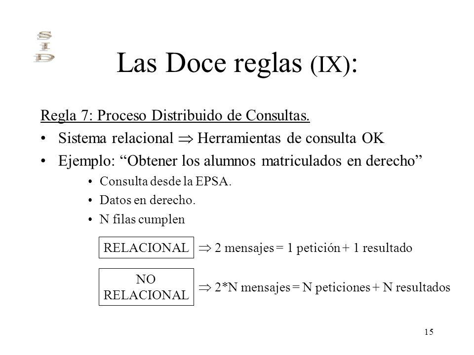 15 Las Doce reglas (IX) : Regla 7: Proceso Distribuido de Consultas. Sistema relacional Herramientas de consulta OK Ejemplo: Obtener los alumnos matri