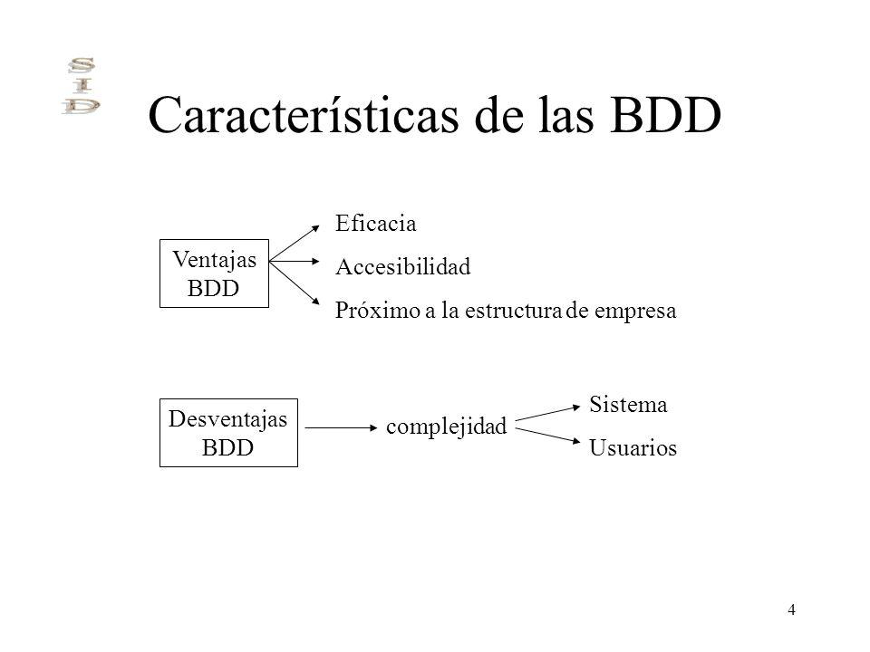 4 Características de las BDD Ventajas BDD Eficacia Accesibilidad Próximo a la estructura de empresa Desventajas BDD Sistema Usuarios complejidad