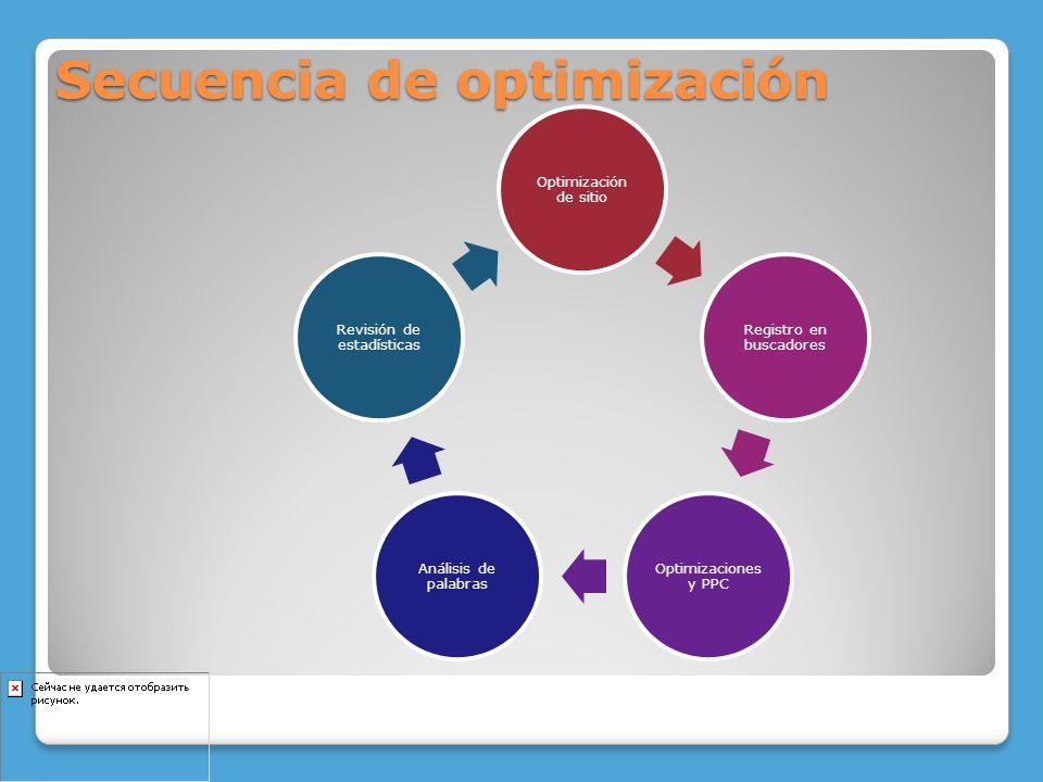 Optimización de sitio Registro en buscadores Optimizaciones y PPC Análisis de palabras Revisión de estadísticas Secuencia de optimización