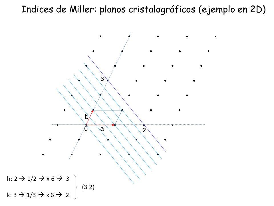 h: 2 1/2 x 6 3 k: 3 1/3 x 6 2 (3 2) Indices de Miller: planos cristalográficos (ejemplo en 2D) 2 3 0 a b