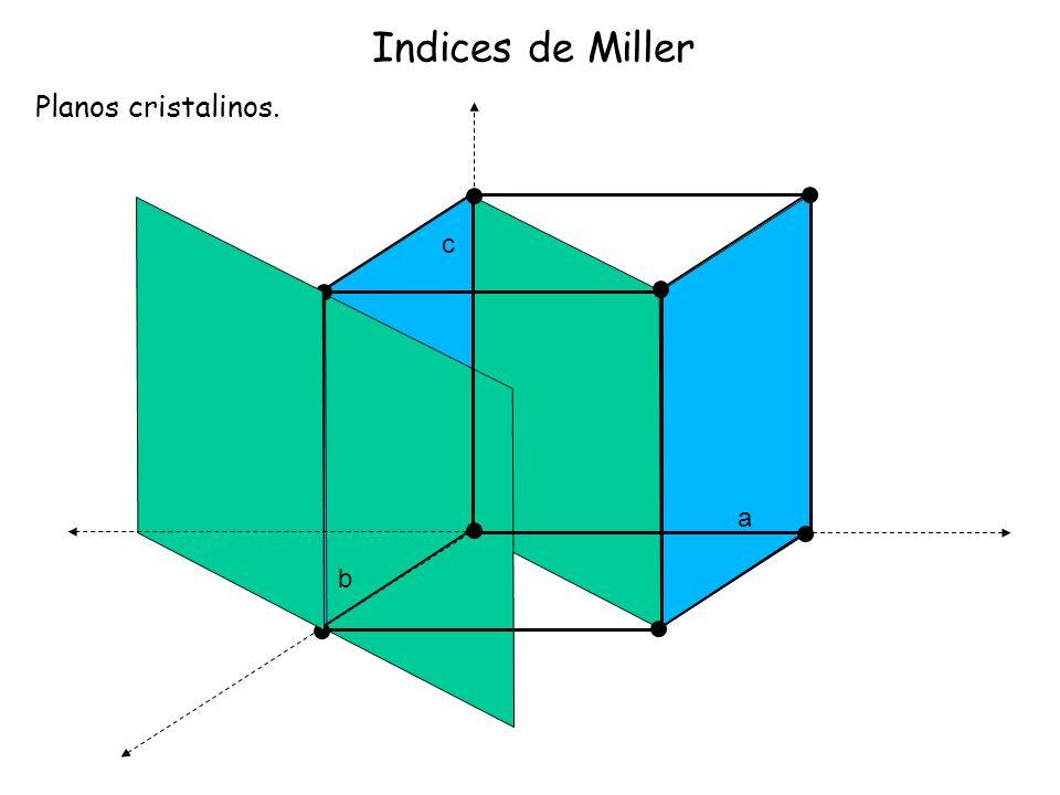 Indices de Miller Planos cristalinos. a b c