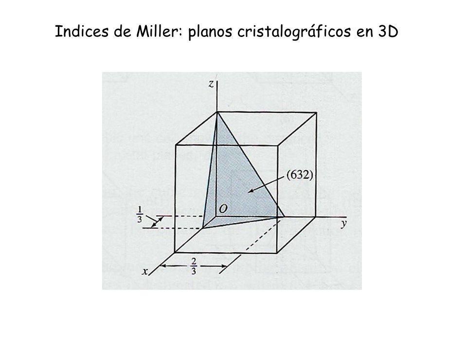 Indices de Miller: planos cristalográficos en 3D