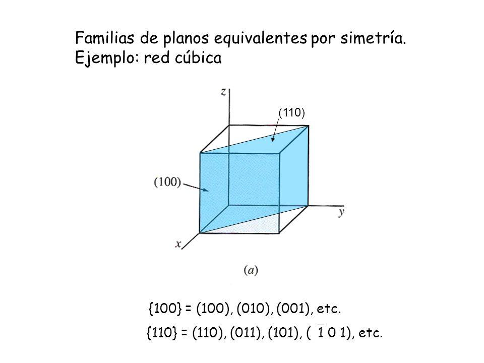 Familias de planos equivalentes por simetría. Ejemplo: red cúbica {100} = (100), (010), (001), etc. (110) {110} = (110), (011), (101), ( 1 0 1), etc.