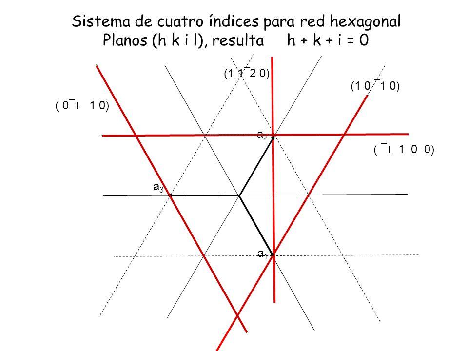 Sistema de cuatro índices para red hexagonal Planos (h k i l), resulta h + k + i = 0 a3a3 (1 0 1 0) (1 1 2 0) a1a1 a2a2 ( 1 0 0) ( 0 1 0)