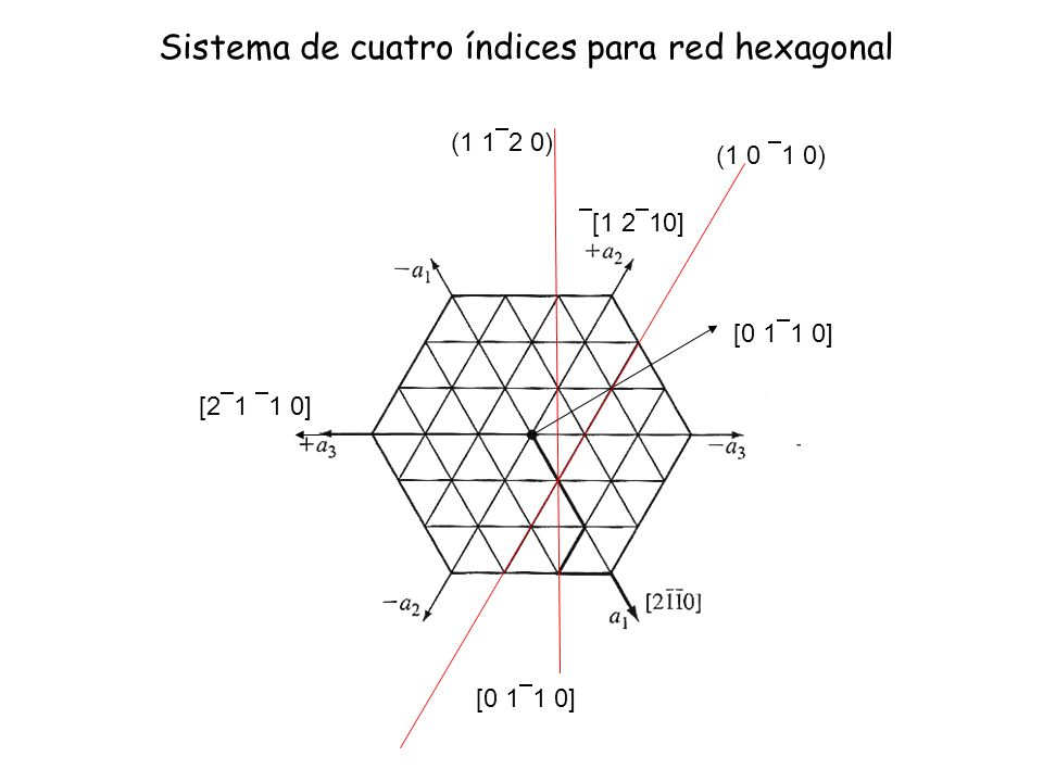 Sistema de cuatro índices para red hexagonal [1 2 10] [2 1 1 0] [0 1 1 0] (1 0 1 0) (1 1 2 0)